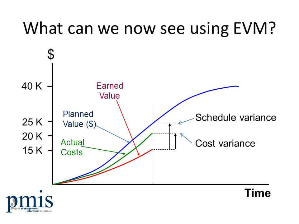 Earned Value Management (EVM) Status Chart